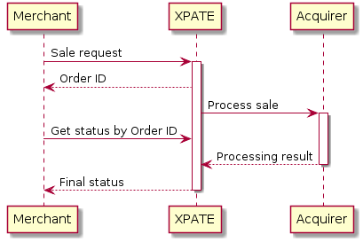 "@startuml Merchant -> ""XPATE"": Sale request activate ""XPATE"" ""XPATE"" --> Merchant: Order ID ""XPATE"" -> Acquirer: Process sale activate Acquirer Merchant -> ""XPATE"": Get status by Order ID Acquirer --> ""XPATE"": Processing result deactivate Acquirer ""XPATE"" --> Merchant: Final status deactivate ""XPATE"" @enduml"